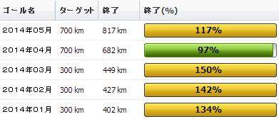 2014年05月の振り返り:05月の走行距離は817km
