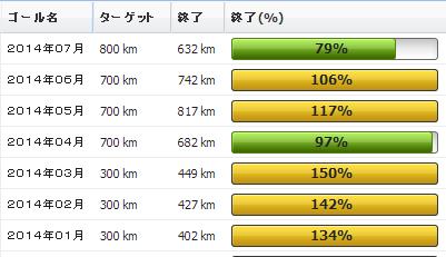 2014年07月の振り返り:07月の走行距離は632km