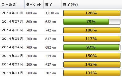 2014年08月の振り返り:08月の走行距離は1,010km