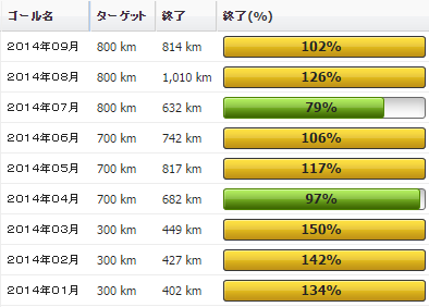 2014年09月の振り返り:09月の走行距離は814km01