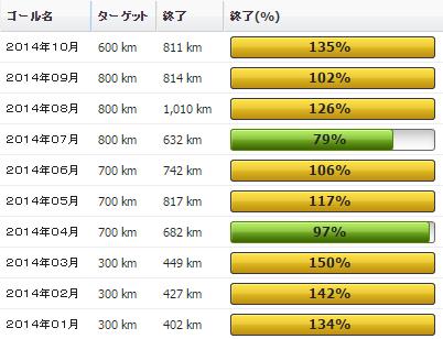2014年10月の振り返り:10月の走行距離は811km
