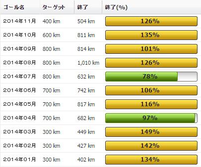 2014年11月の振り返り:11月の走行距離は504km(なんと実走無し)