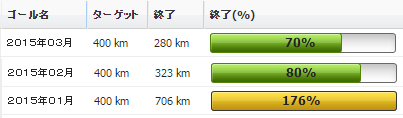 2015年03月の振り返り:03月の走行距離は280km