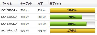 2015年04月の振り返り:04月の走行距離は731km(うち519kmがブルベ)01