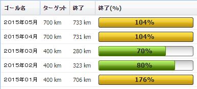 2015年05月の振り返り:05月の走行距離は733km
