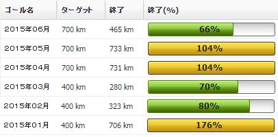 2015年06月の振り返り:06月の走行距離は465km