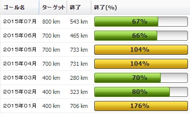 2015年07月の振り返り:07月の走行距離は543km