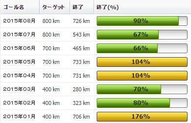2015年08月の振り返り:08月の走行距離は726km