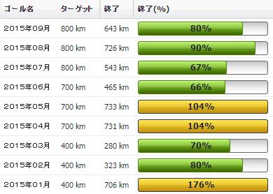 2015年09月の振り返り:09月の走行距離は643km