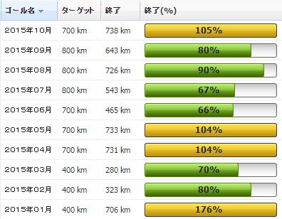 2015年10月の振り返り:10月の走行距離は783km