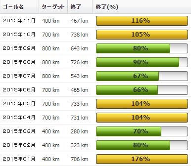 2015年11月の振り返り:11月の走行距離は467km(なんと実走は1日のみ。)