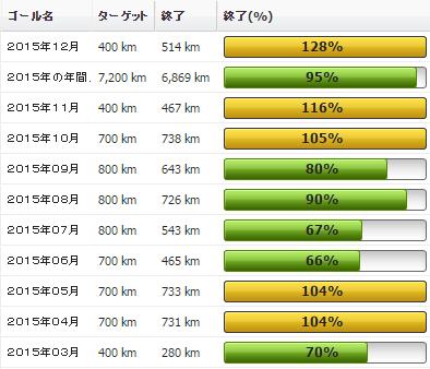2015年12月の振り返り:12月の走行距離は514km