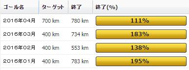 2016年04月の振り返り:04月の走行距離は780km