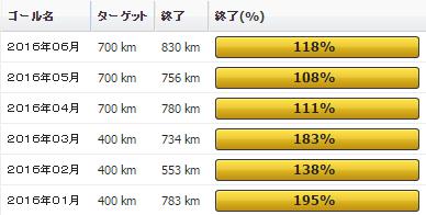 2016年06月の振り返り:06月の走行距離は830km