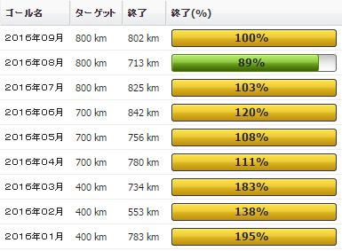 2016年09月の振り返り:輪行初体験の09月の走行距離は802km